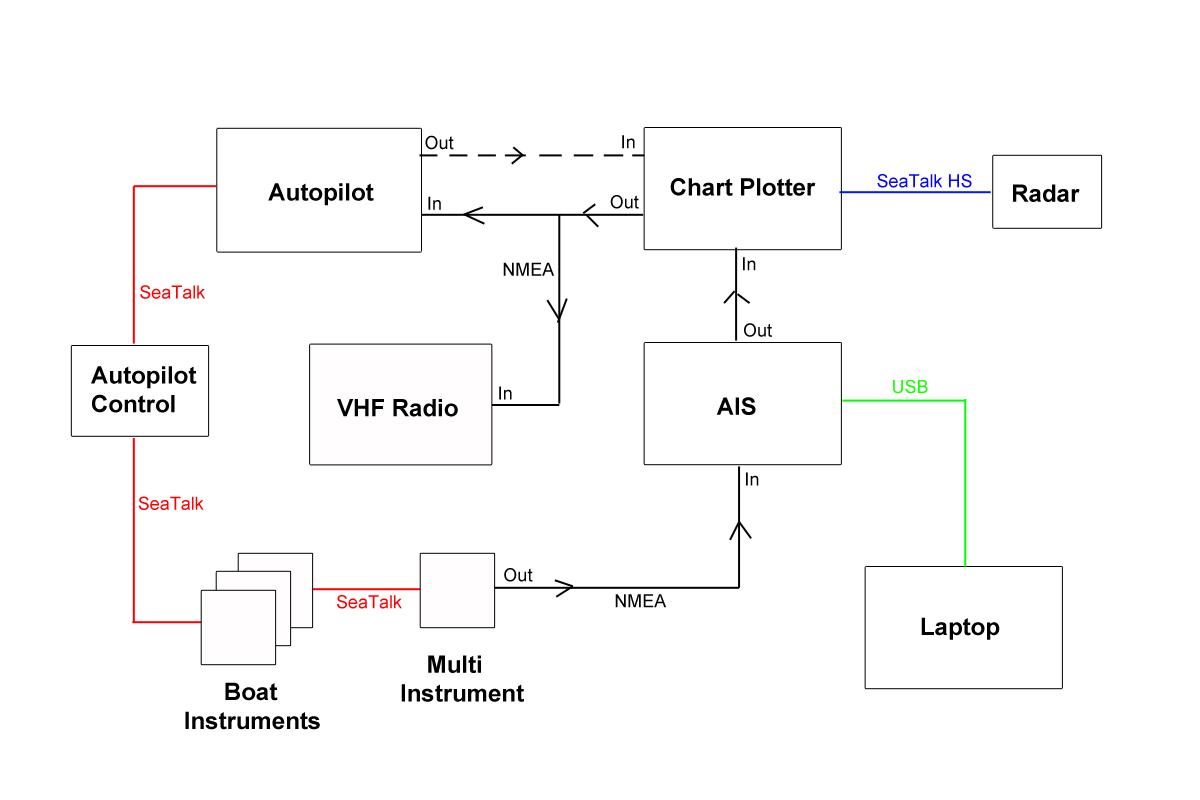 Standard Horizon Wiring Diagram